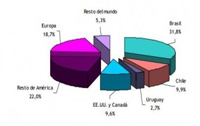 porcentaje de turistas según procedencia