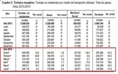 turismo en argentina según medio de entrada